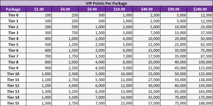 vip_points.png