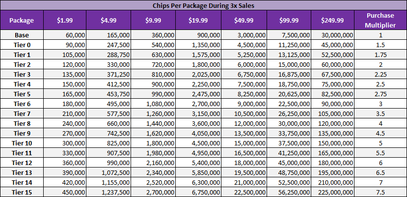 chips_per_package_3x.png