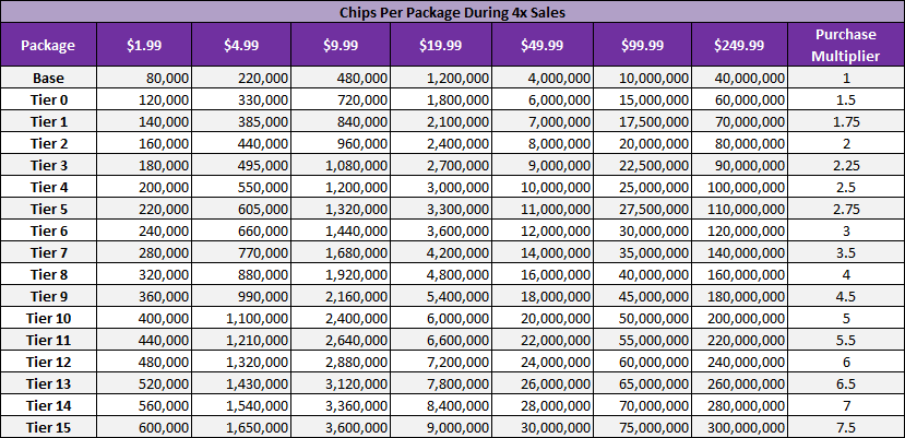 chips_per_package_4x.png
